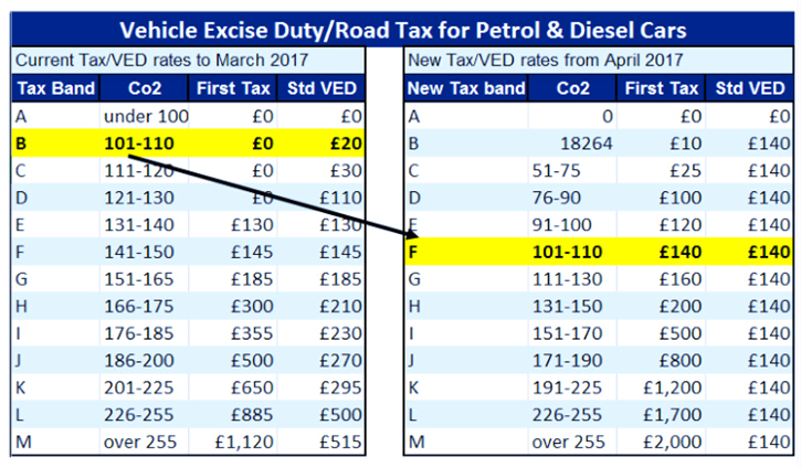 Vehicle excise tax calculator vehicle ideas for Motor vehicle excise tax ma